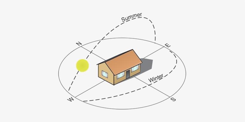 اصول مناسب و صحیح یابی جهت یابی در اجرای پروژه های ساختمانی