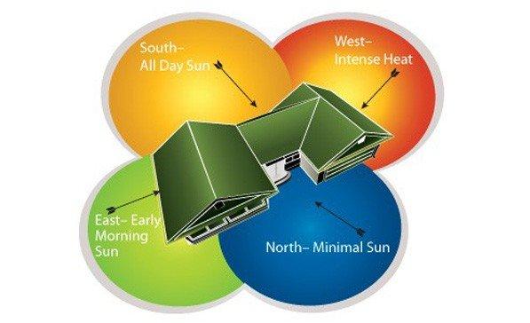 جهت یابی در اجرای پروژه های ساختمانی برای شرایط آب و هوایی مختلف